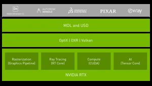 Nvidia RTX Platform Stack